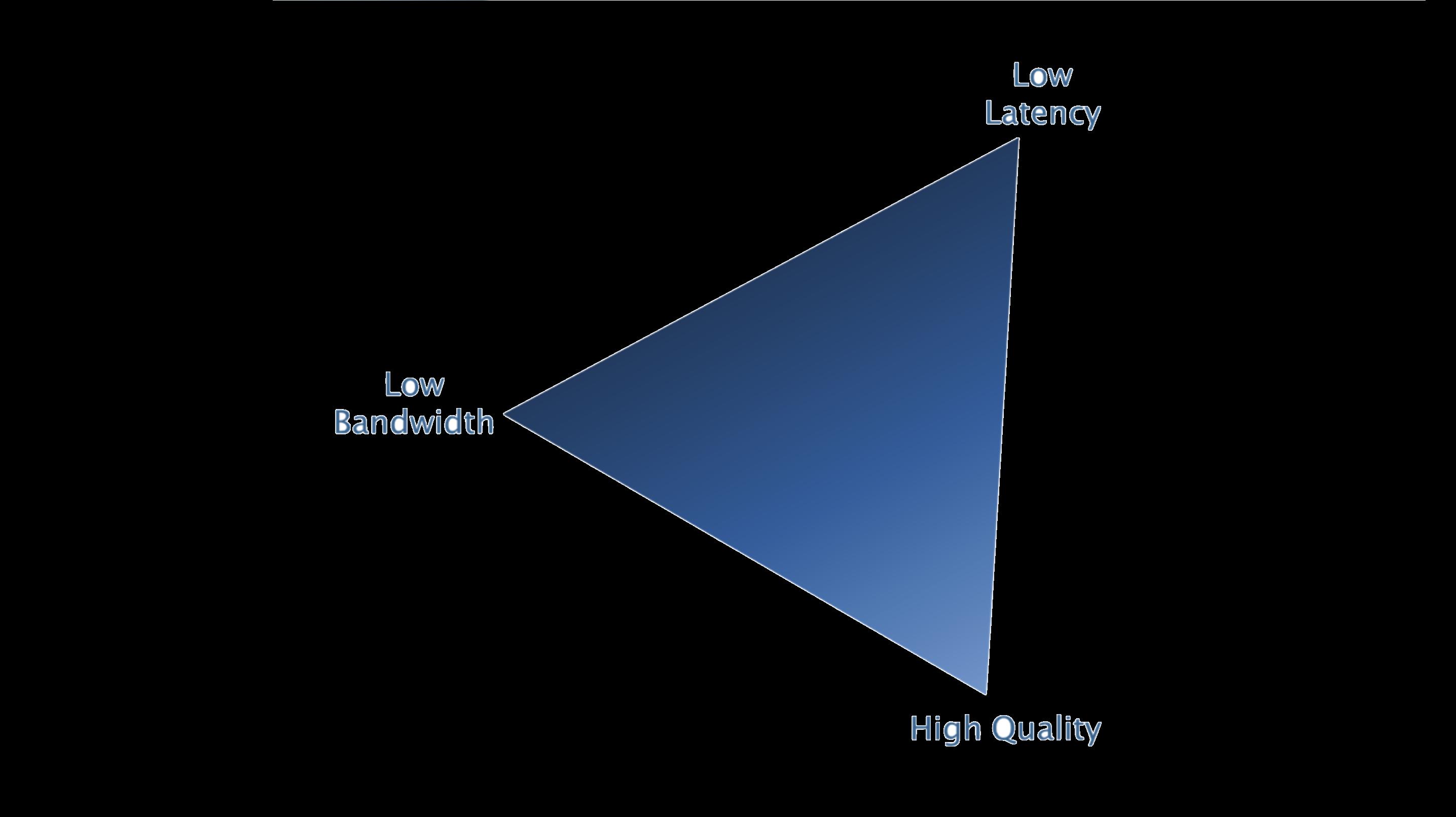 The Codec Triangle