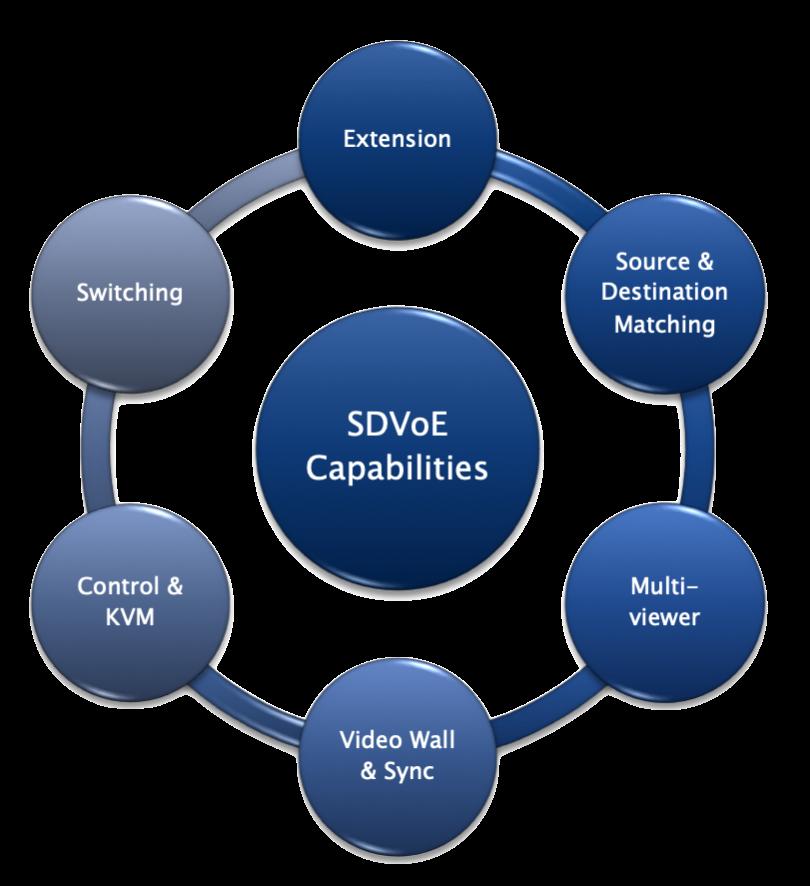 on av system design