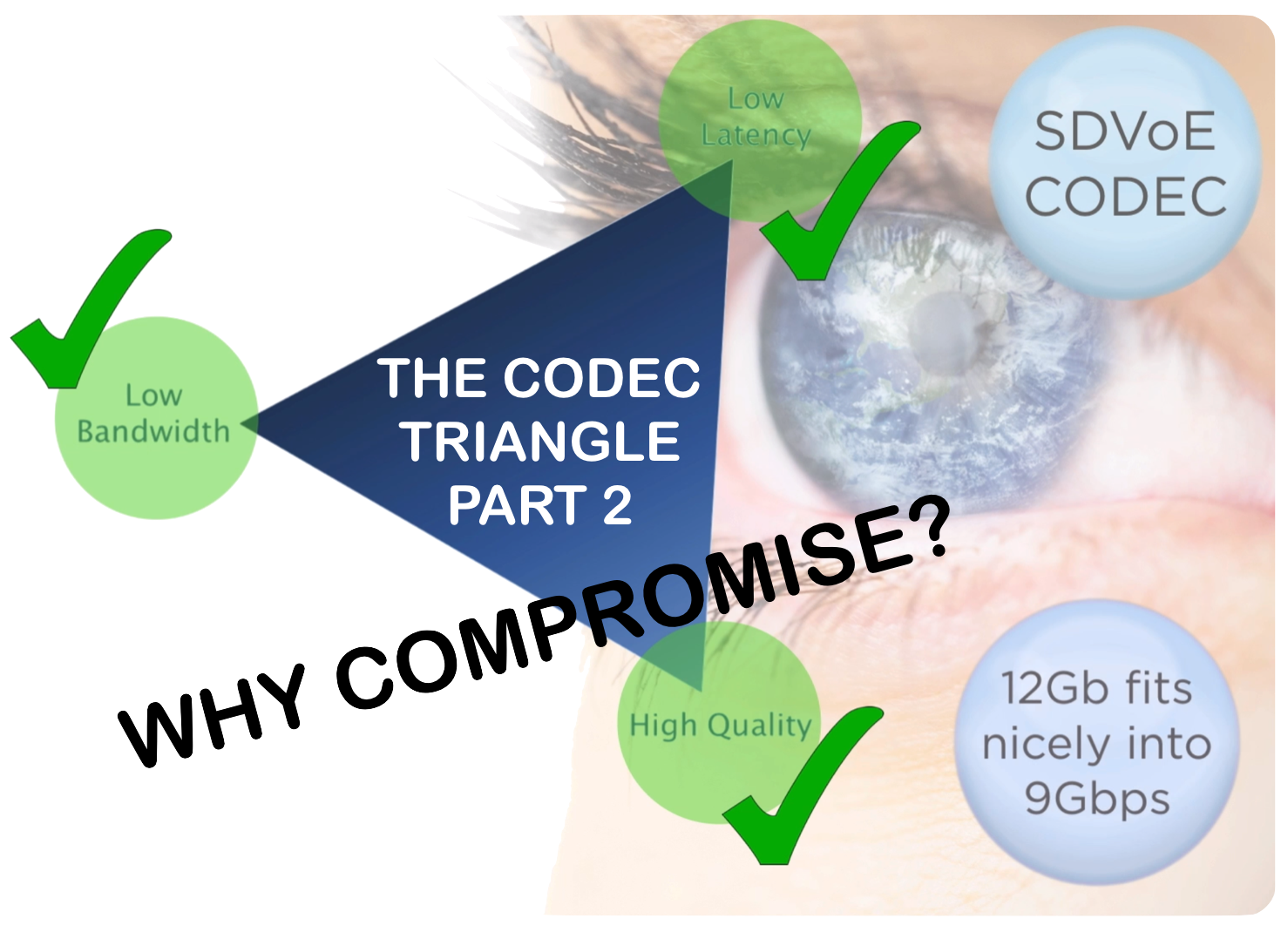 The Codec Triangle Part 2 - Why Compromise?