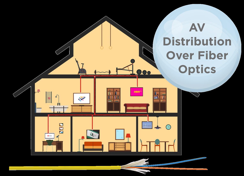 AV Distribution over Fiber Optics