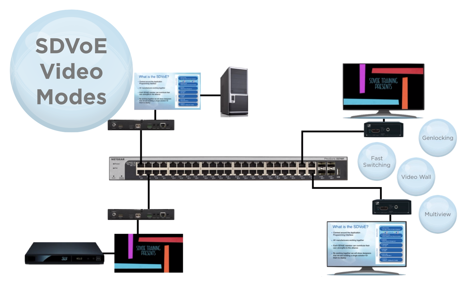 SDVoE Video Modes