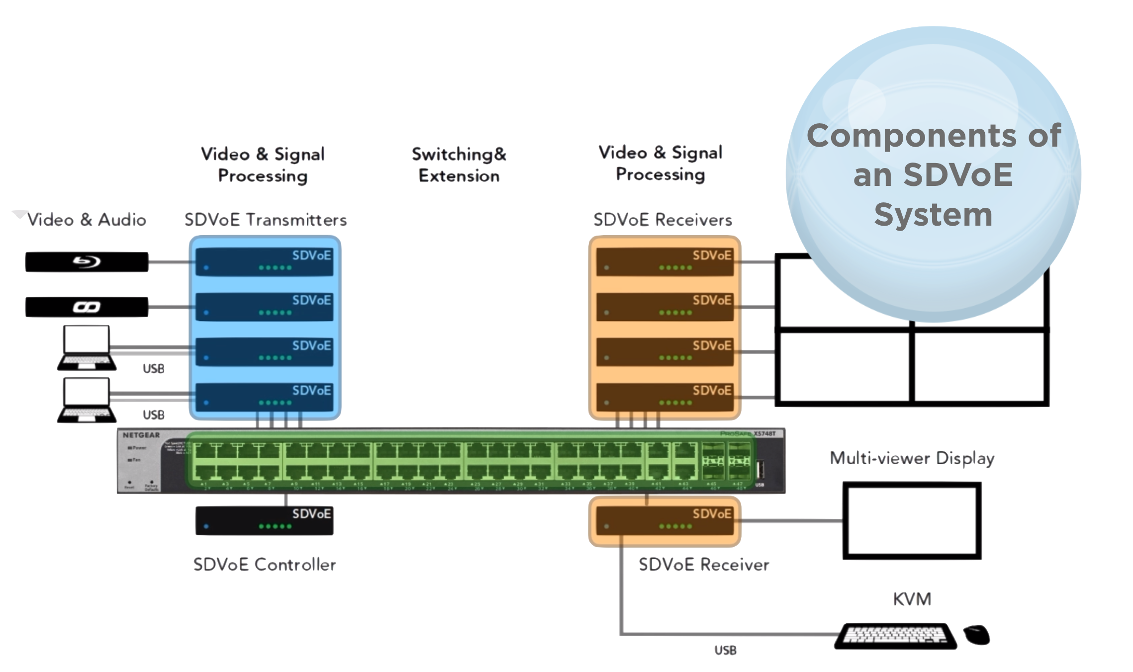 Components of an SDVoE System