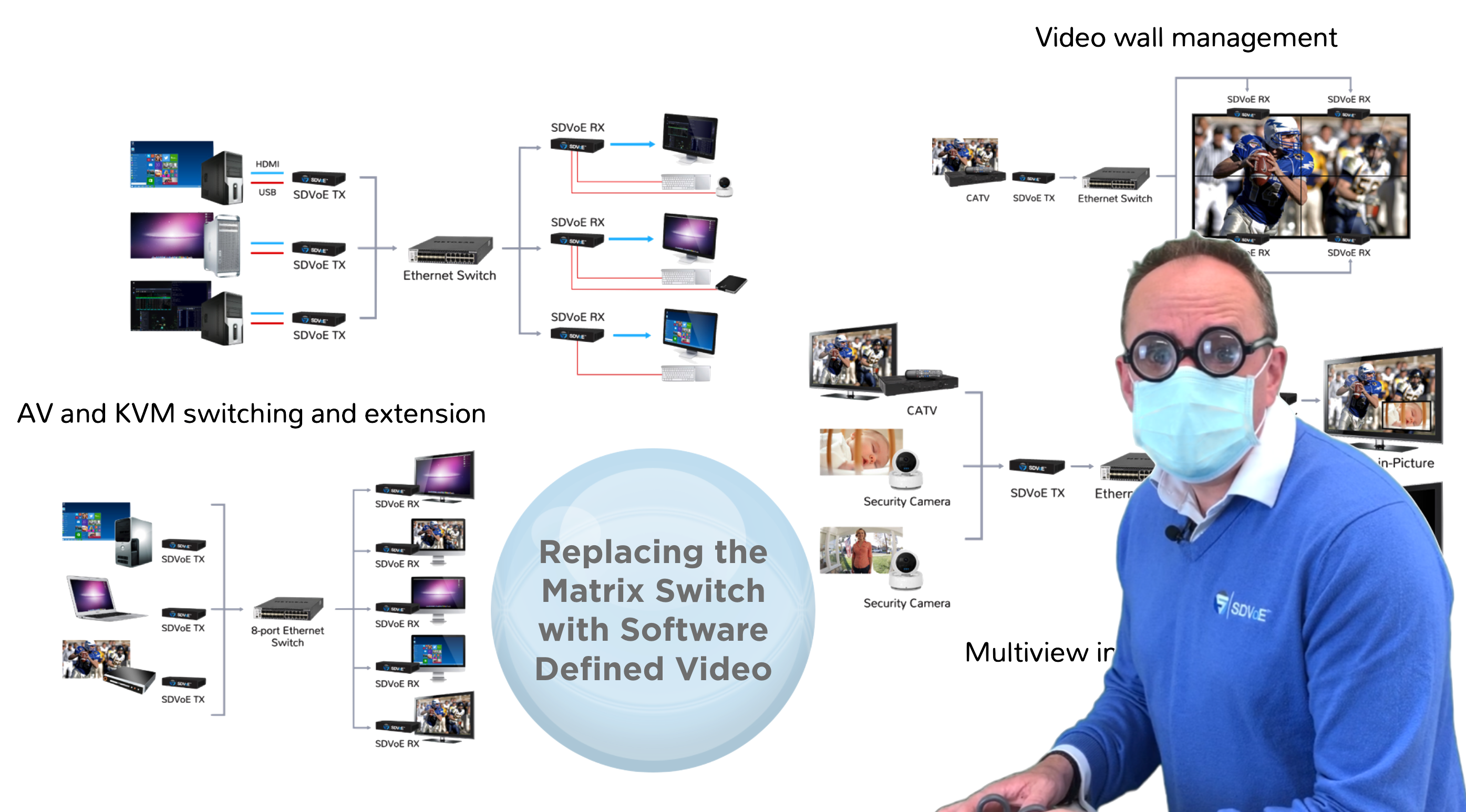 Replacing the Matrix Switch with Software-Defined Video