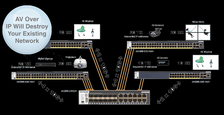 AV over IP Will Destroy Your Network