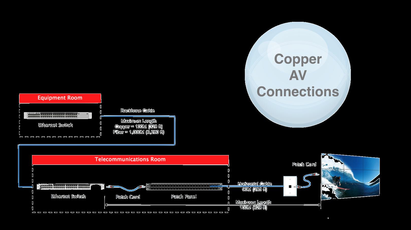 Copper AV Connections