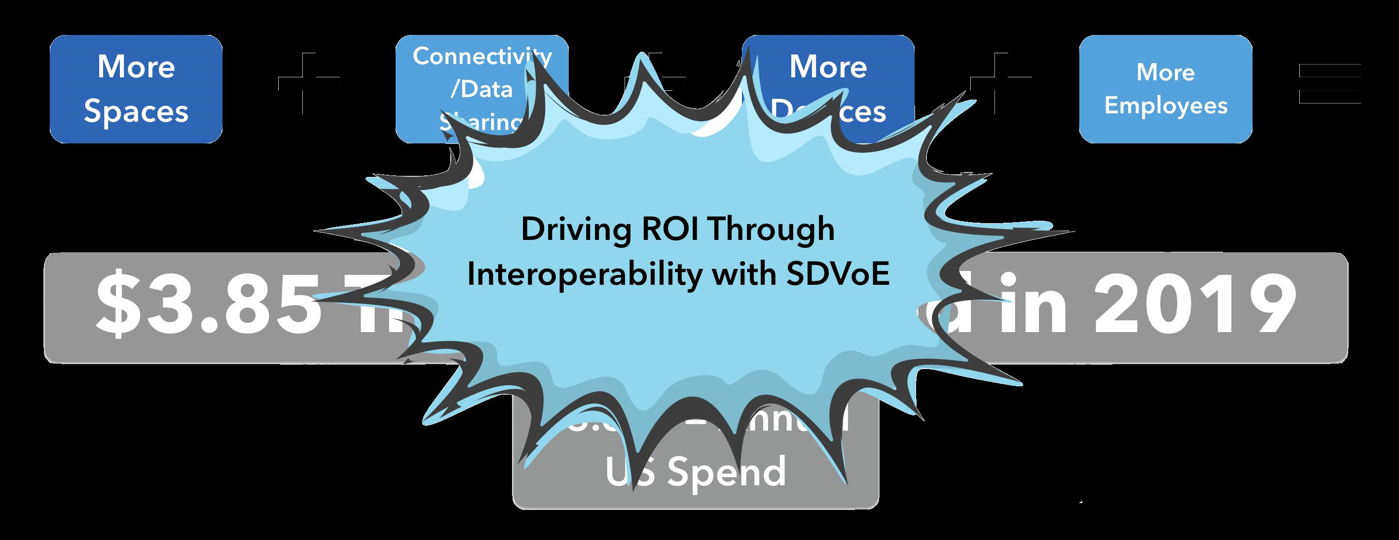 Driving ROI through Interoperability