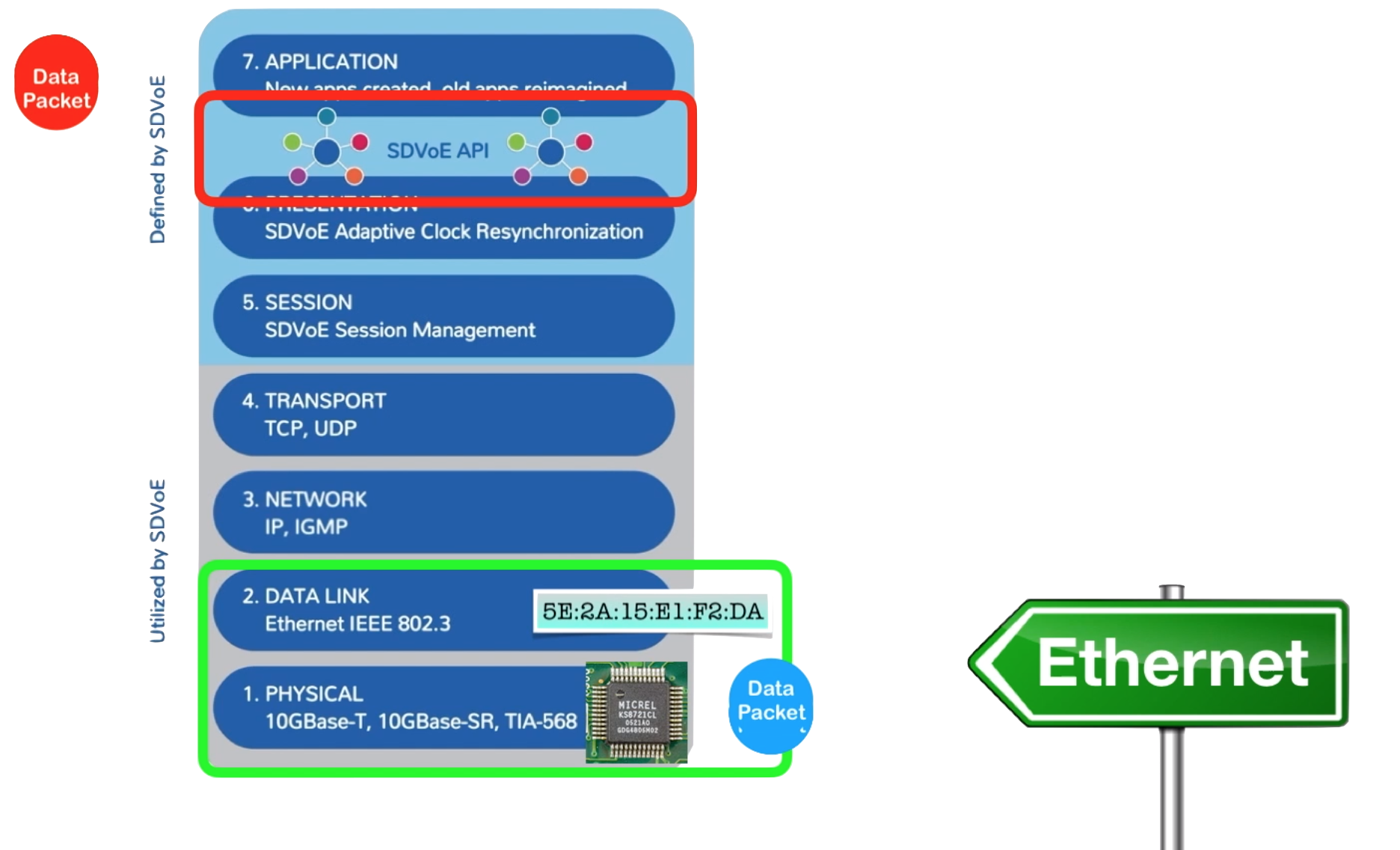 SDV over What? Ethernet Explained
