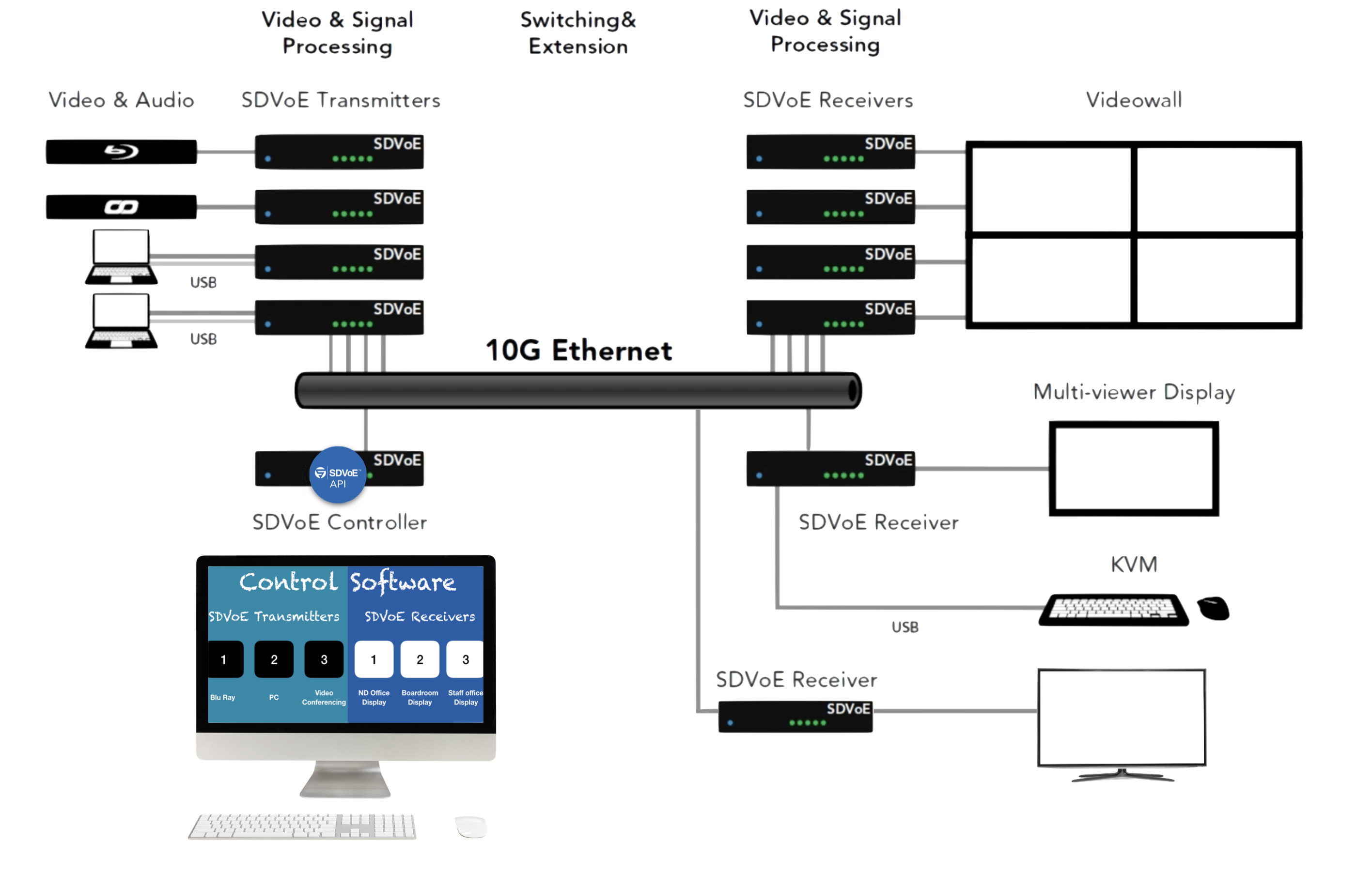 Controlling an SDVoE System