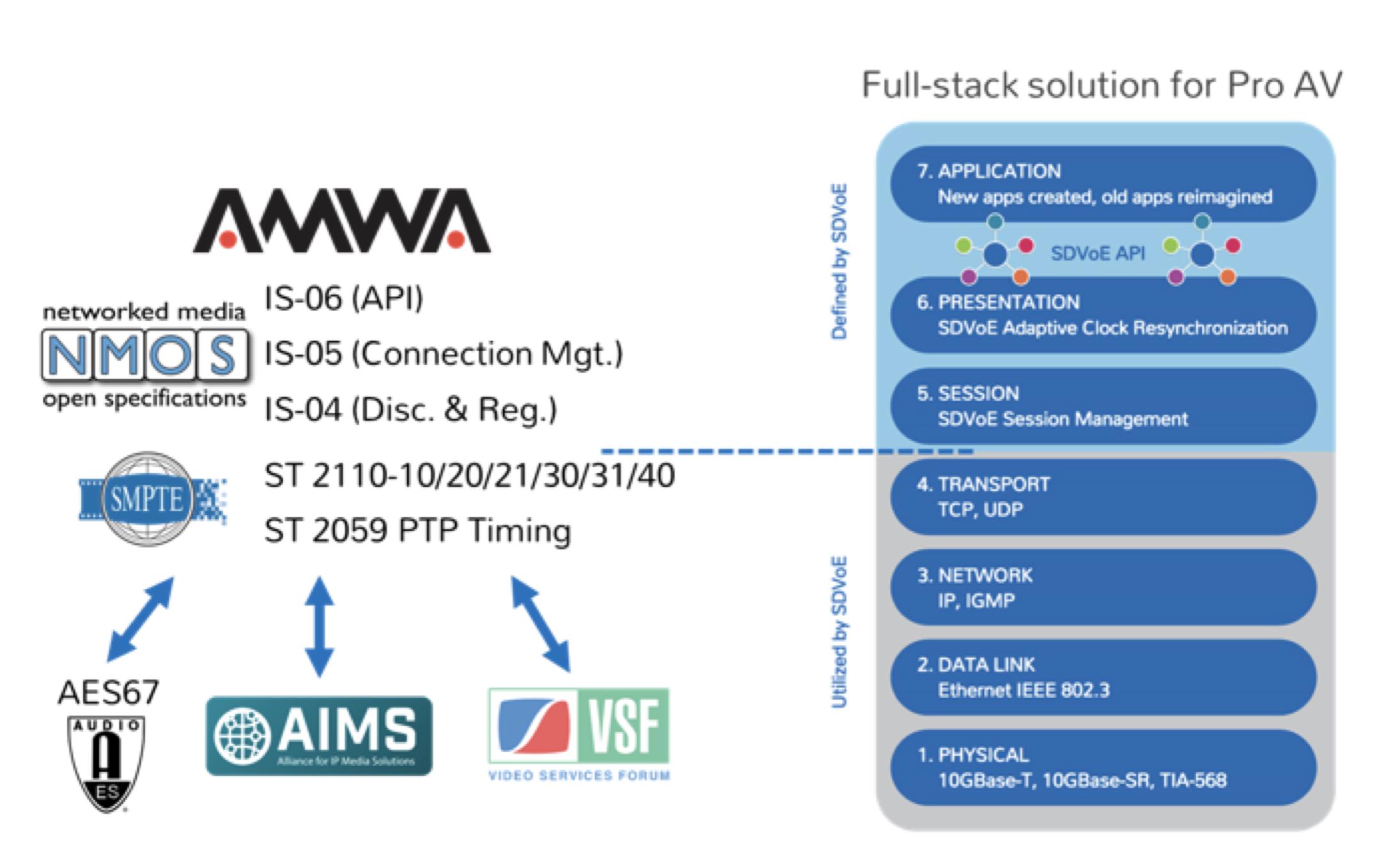 Broadcast Standards Update: AV over IP