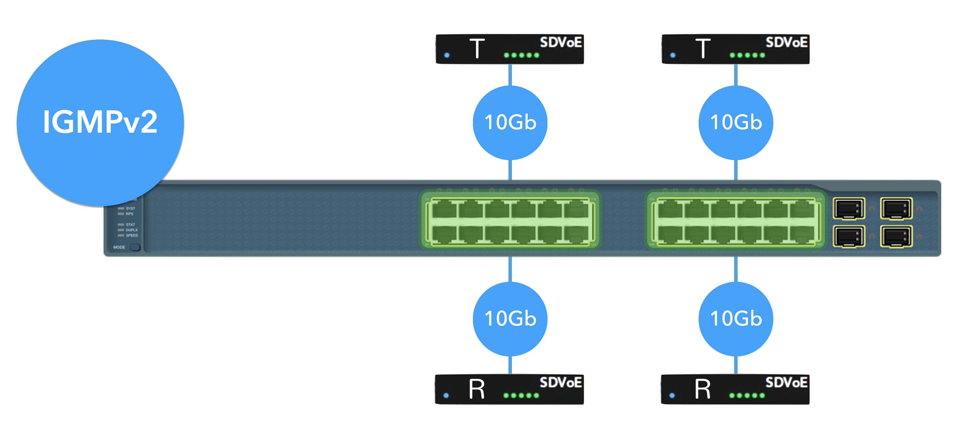 What are The Requirements for an SDVoE Switch?