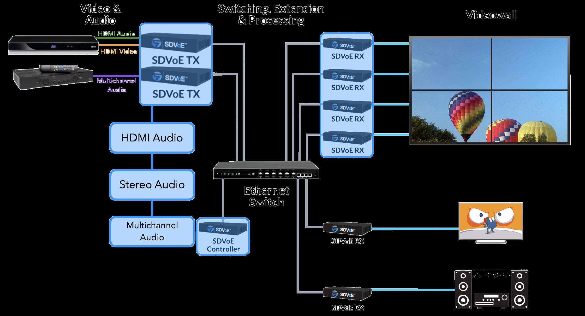 How SDVoE Handles Audio